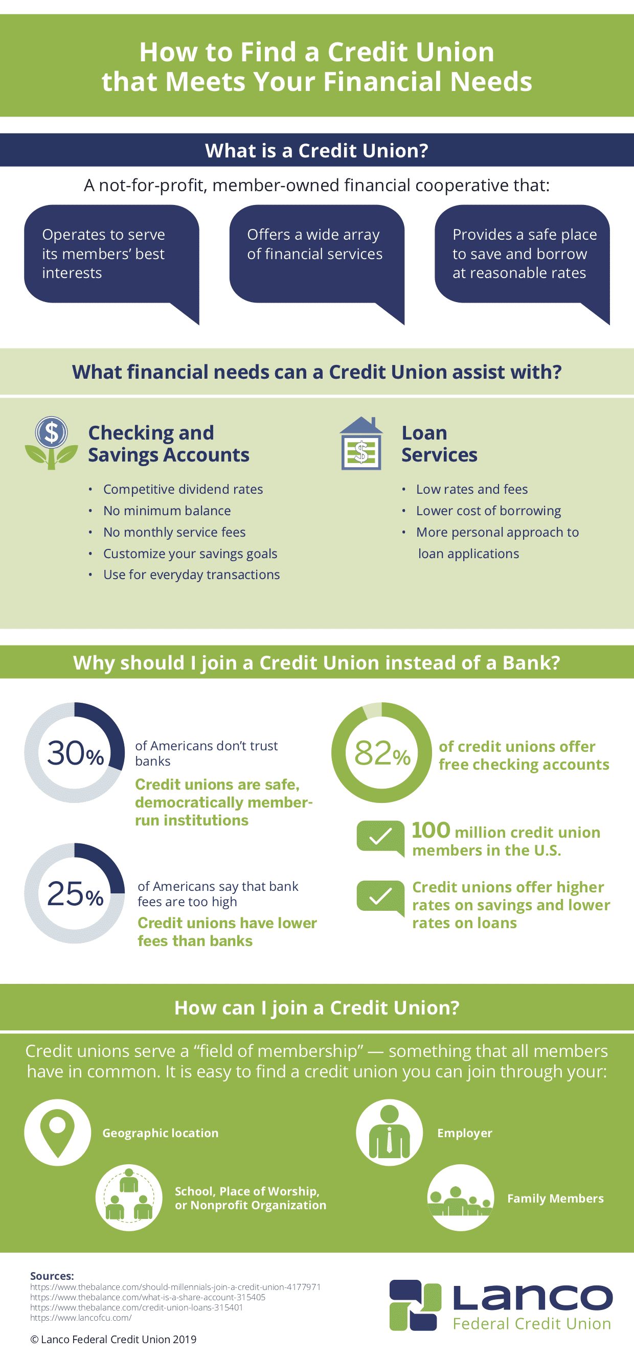 how to find a credit union infographic