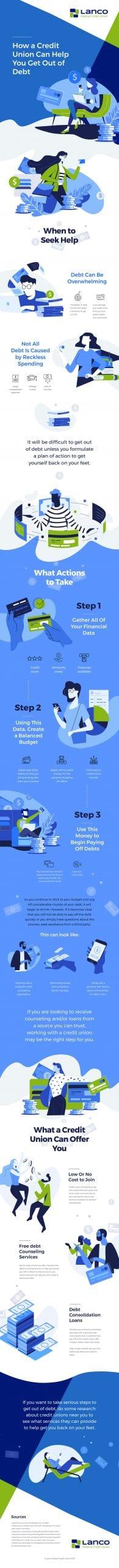 Lanco FCU infographic